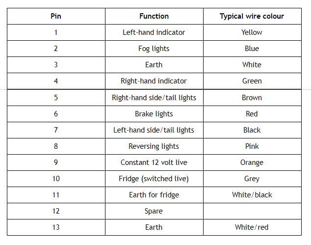 13 pin socket types