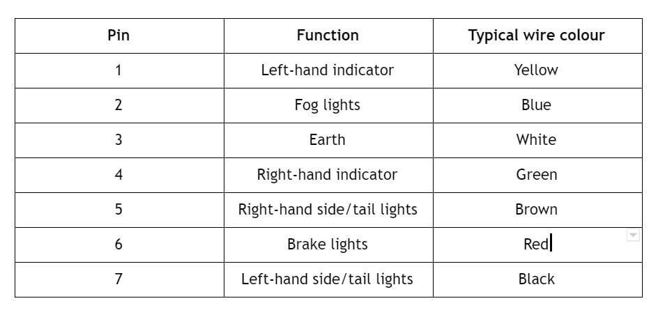 choosing the right towbar electrical socket towbar2utowbar socket types