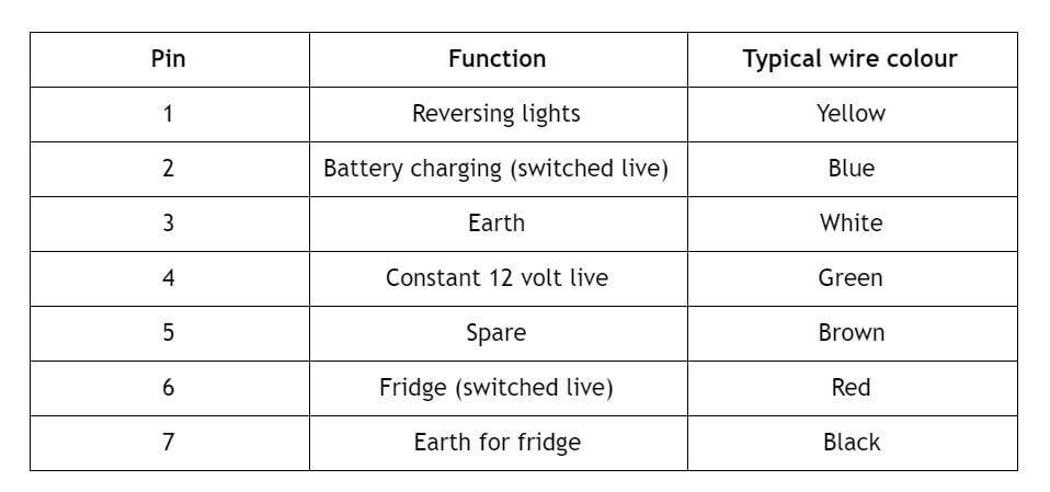 Towbar twin socket types